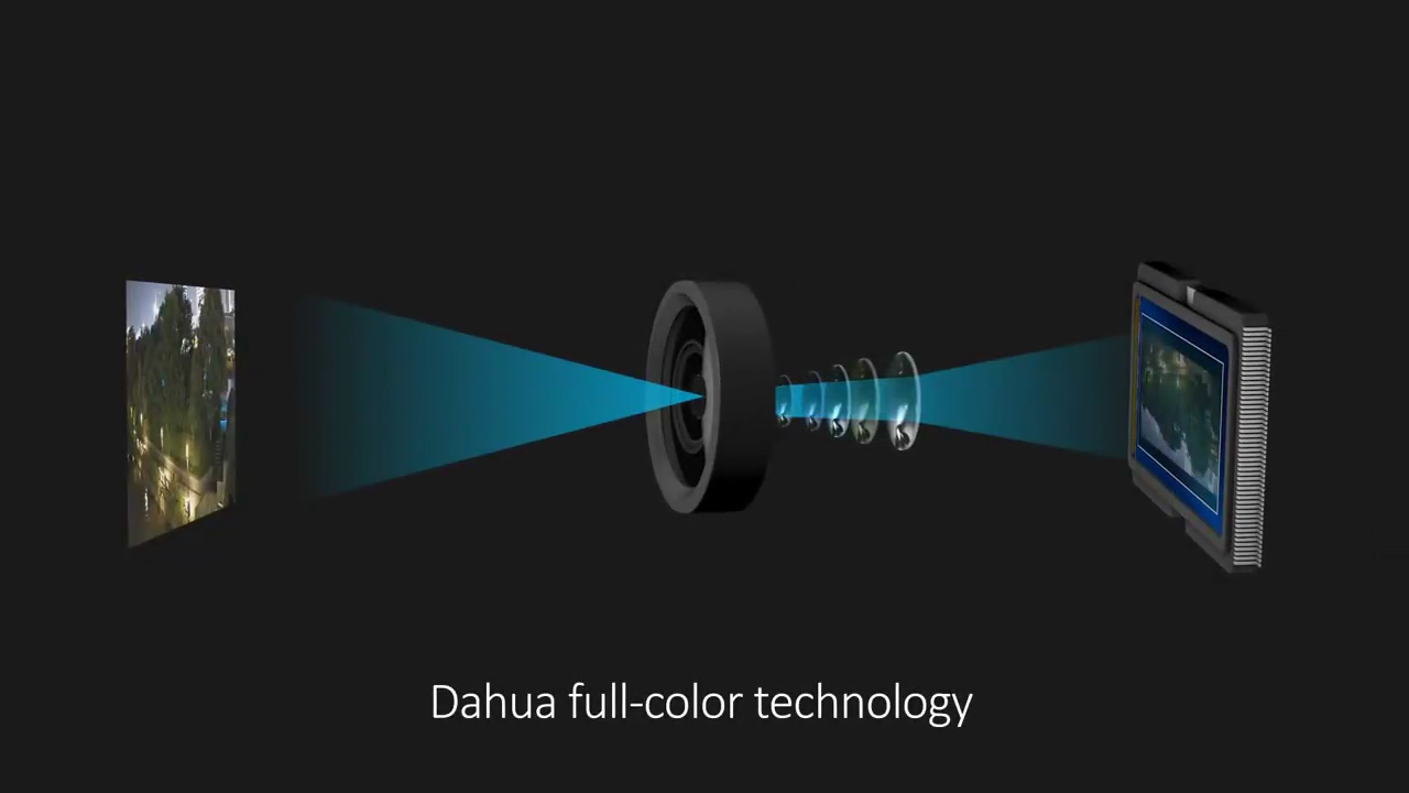 Keunggulan CCTV Dahua Full Color Night Vision Teknologi